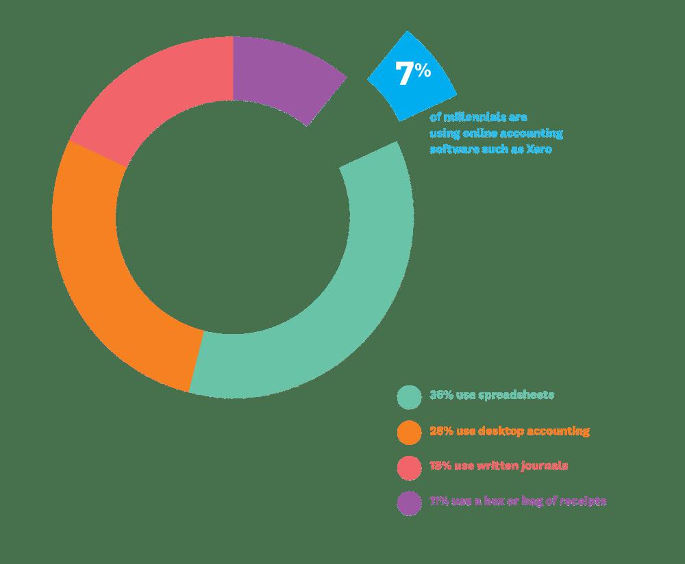 xero millennial report 1