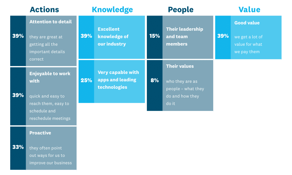 xero millennial report