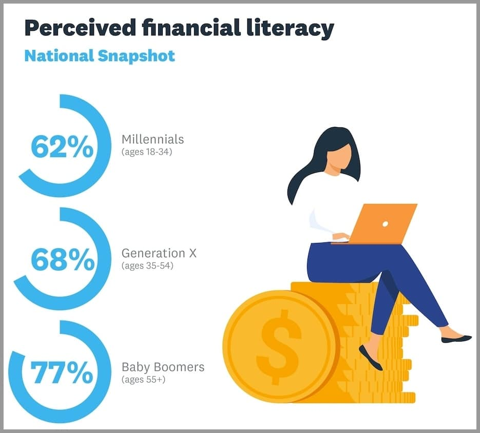 xero financial literacy perceived accounting advisory services