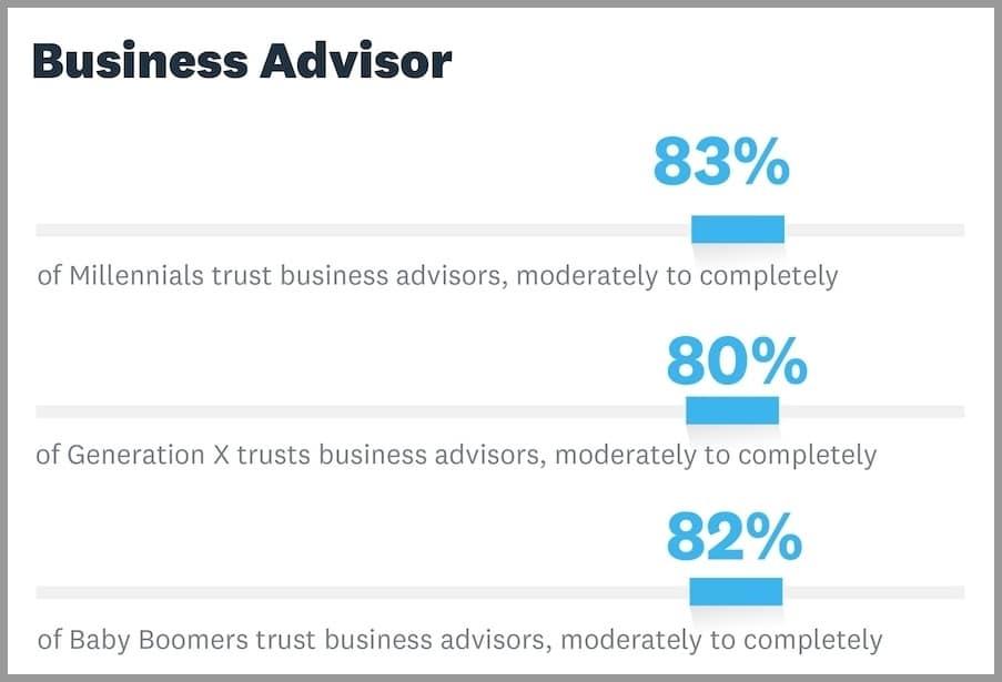 business advisory accounting advisory services