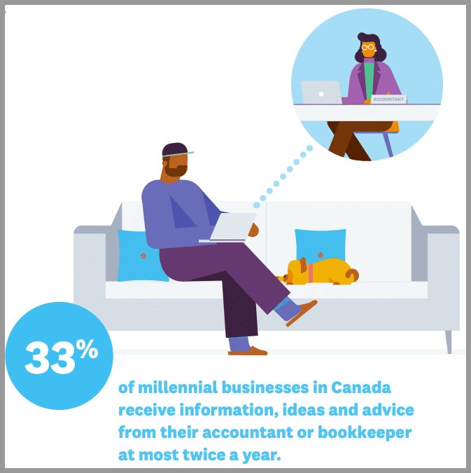 millennial accounting advisory services